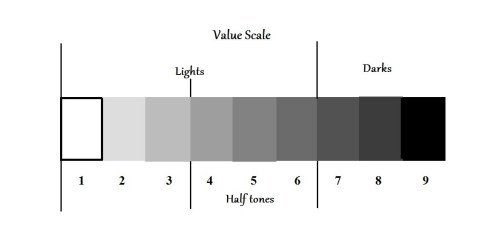 échelle de valeur