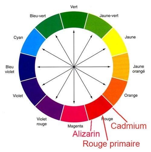 couleurs exactes pour la peau 1